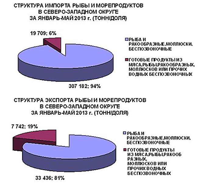 Cтруктура экспорта/импорта рыбы и морепродуктов